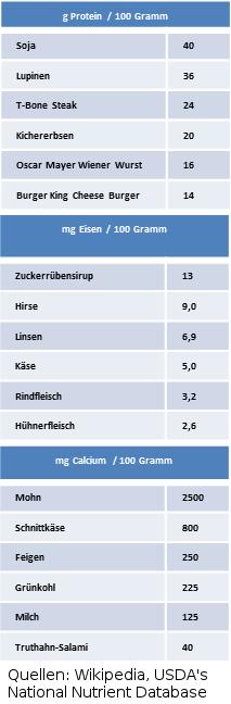 EiweissCalciumEisen2