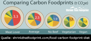 comparing carbon footprints